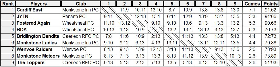 GP1_2_Final_Scores