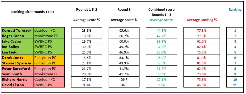 Data table showing final ranking of the players taking part.